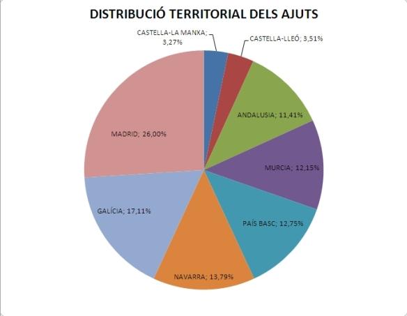 Distribució territorial dels ajuts